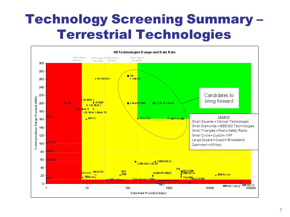 7 Technology Screening Summary – Terrestrial Technologies Legend Small Squares = Cellular Technologies Small Diamonds = IEEE 802 Technologies Small Tr