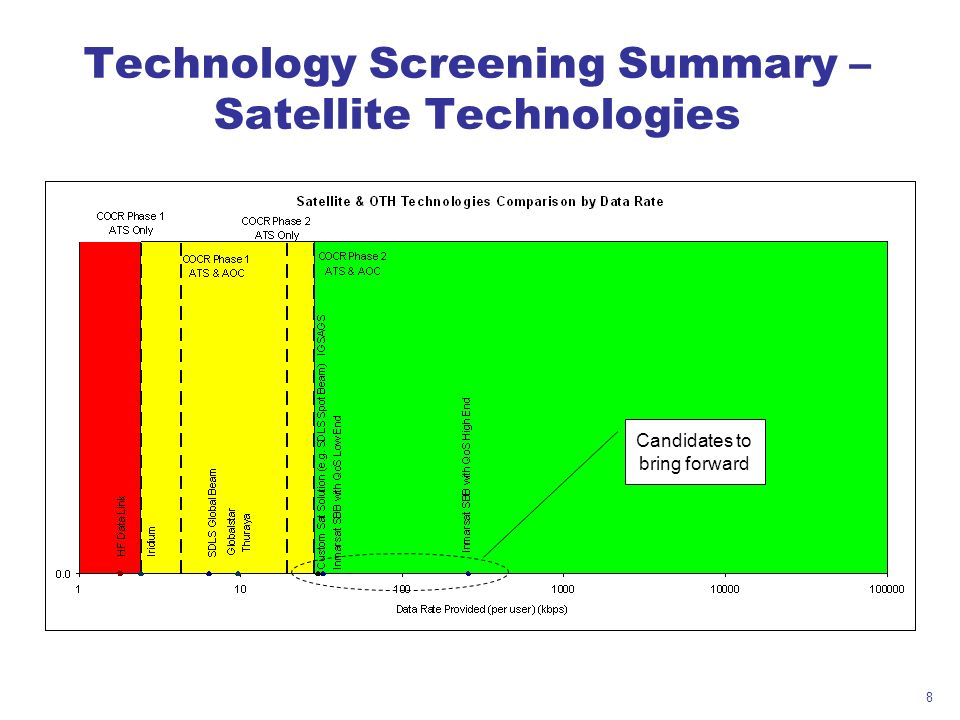 8 Technology Screening Summary – Satellite Technologies Candidates to bring forward