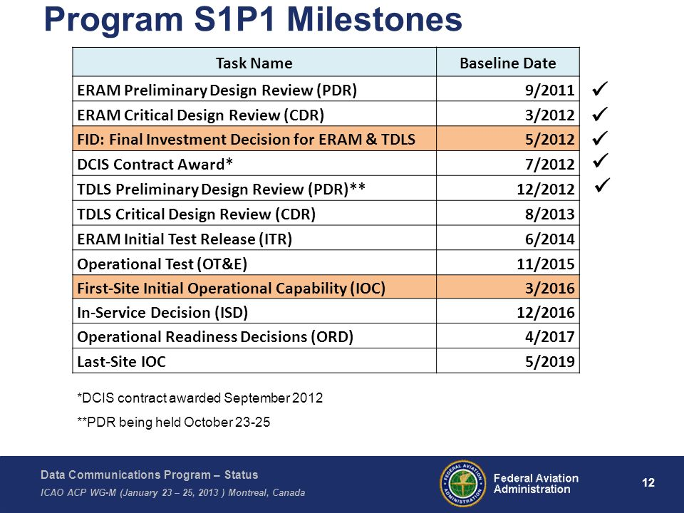 Data Communications Program – Status ICAO ACP WG-M (January 23 – 25, 2013 ) Montreal, Canada 12 Program S1P1 Milestones Task NameBaseline Date ERAM Pr