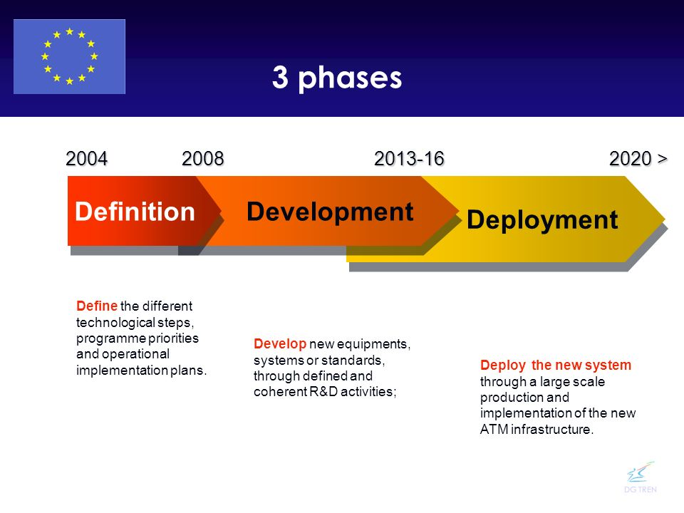 DG TREN Deployment Development Definition 20082013-16 2020 > 2004 3 phases Define the different technological steps, programme priorities and operatio