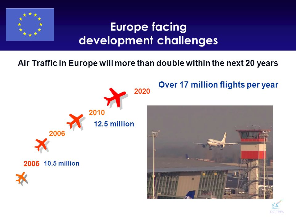 DG TREN Europe facing development challenges Air Traffic in Europe will more than double within the next 20 years 2005 2006 2010 2020 Over 17 million