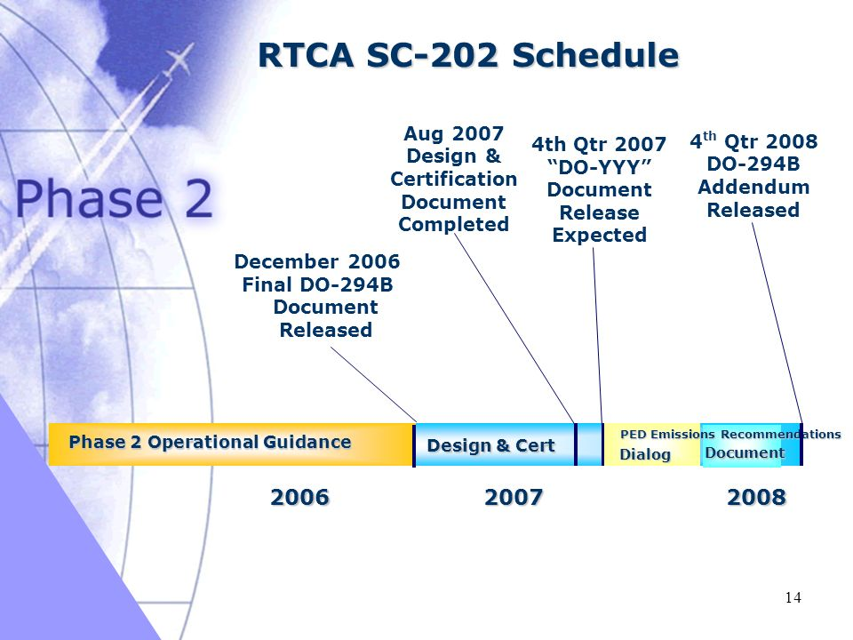 03/16/2005 14 RTCA SC-202 Schedule 20062007 4 th Qtr 2008 DO-294B Addendum Released December 2006 Final DO-294B Document Released Phase 2 Operational Guidance 4th Qtr 2007 DO-YYY Document Release Expected Dialog Document Aug 2007 Design & Certification Document Completed Design & Cert 2008 PED Emissions Recommendations