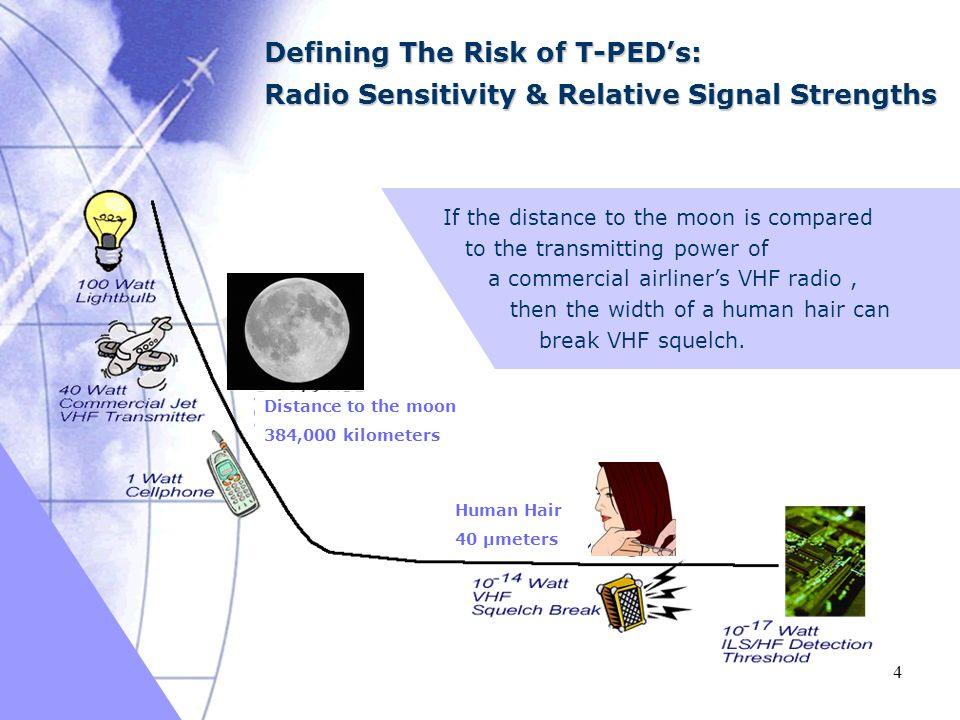 03/16/2005 4 Defining The Risk of T-PEDs: Radio Sensitivity & Relative Signal Strengths If the distance to the moon is compared to the transmitting power of a commercial airliners VHF radio, then the width of a human hair can break VHF squelch.