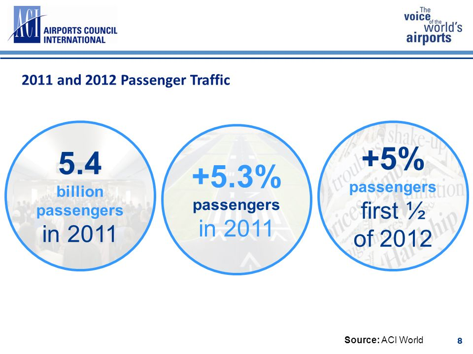 +5.3% passengers in billion passengers in % passengers first ½ of and 2012 Passenger Traffic Source: ACI World 8