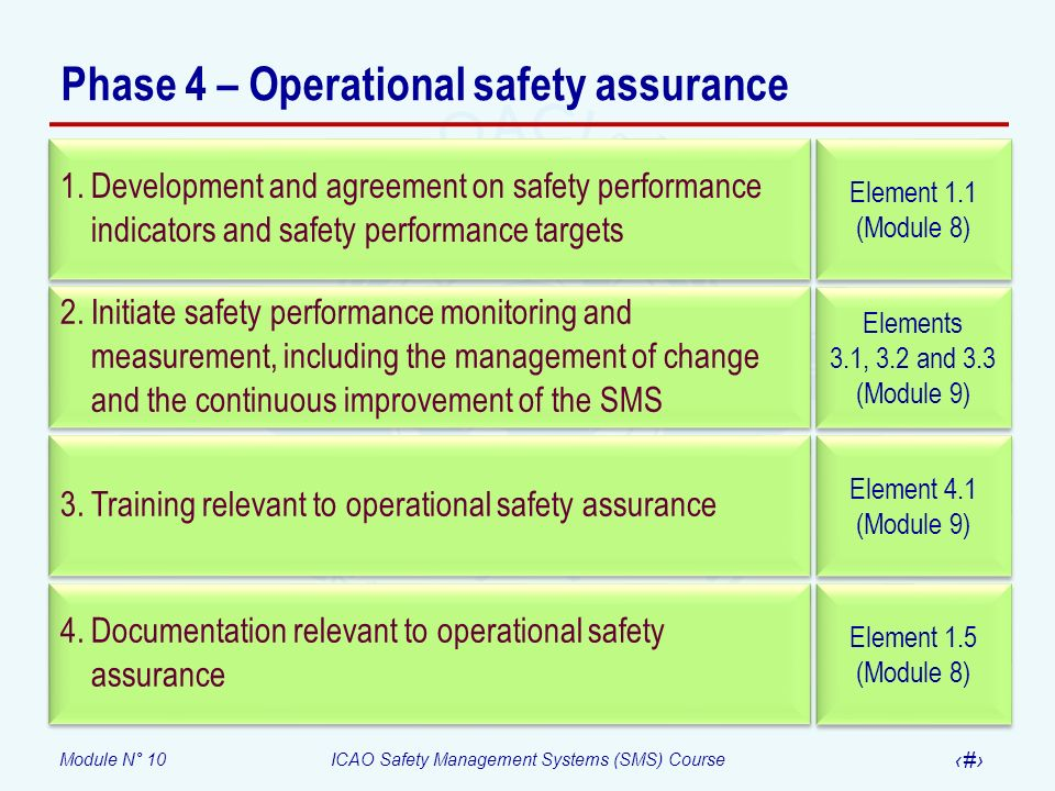 Module N° 10ICAO Safety Management Systems (SMS) Course 11 Phase 4 – Operational safety assurance Element 1.1 (Module 8) Elements 3.1, 3.2 and 3.3 (Mo