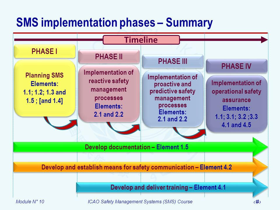 Module N° 10ICAO Safety Management Systems (SMS) Course 12 SMS implementation phases – Summary PHASE I Planning SMS Elements: 1.1; 1.2; 1.3 and 1.5 ;