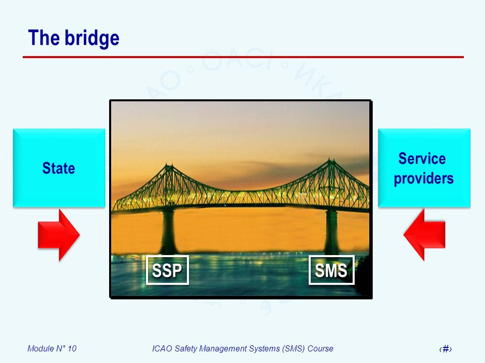 Module N° 10ICAO Safety Management Systems (SMS) Course 13 The bridge SSPSSP State Service providers Service providers SMSSMS
