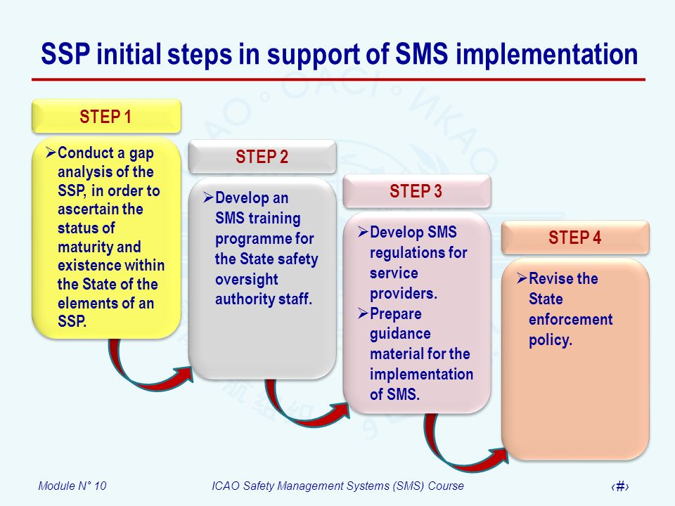 Module N° 10ICAO Safety Management Systems (SMS) Course 17 SSP initial steps in support of SMS implementation STEP 1 Conduct a gap analysis of the SSP
