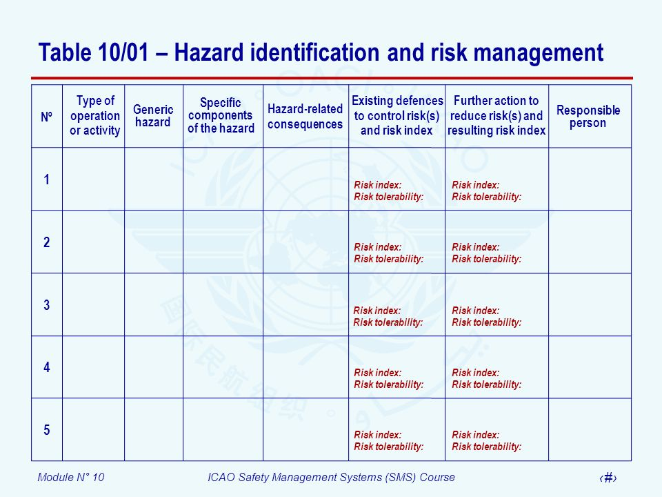 Module N° 10ICAO Safety Management Systems (SMS) Course 37 Table 10/01 – Hazard identification and risk management Existing defences to control risk(s