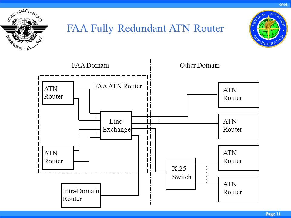 09/03 Page 11 FAA Fully Redundant ATN Router ATN Router ATN Router Line Exchange FAA ATN Router X.25 Switch ATN Router ATN Router ATN Router Intra-Domain Router FAA Domain Other Domain ATN Router