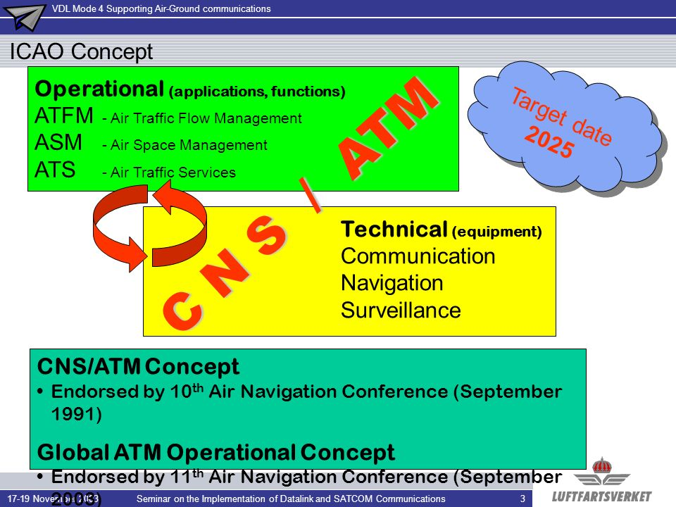 VDL Mode 4 Supporting Air-Ground communications 17-19 November 2003Seminar on the Implementation of Datalink and SATCOM Communications24