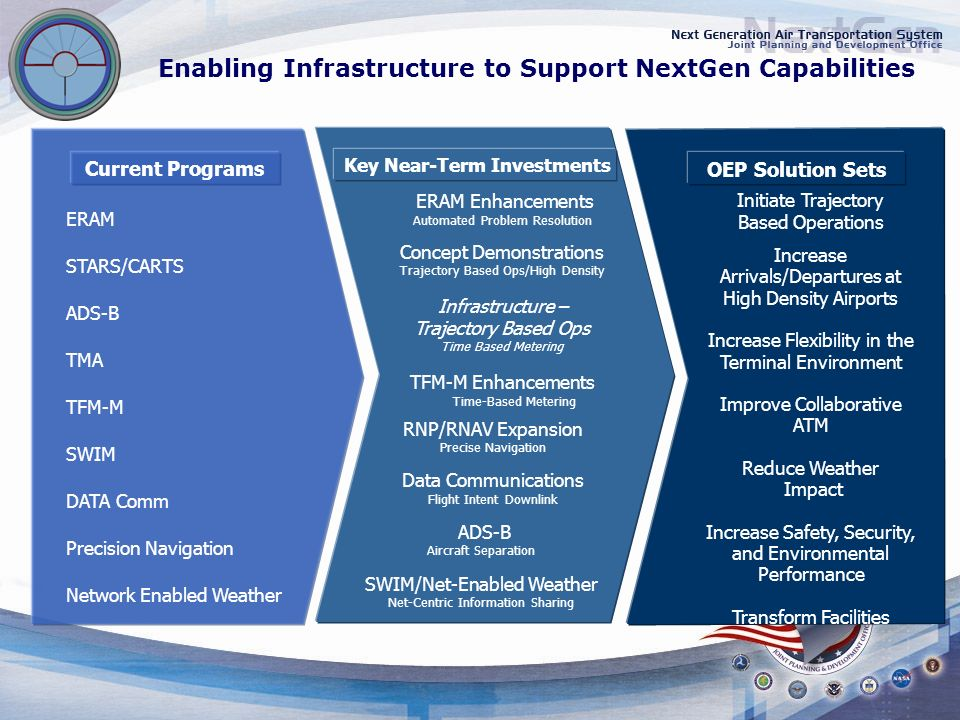 Enabling Infrastructure to Support NextGen Capabilities OEP Solution Sets Initiate Trajectory Based Operations Increase Arrivals/Departures at High Density Airports Increase Flexibility in the Terminal Environment Improve Collaborative ATM Reduce Weather Impact Increase Safety, Security, and Environmental Performance Transform Facilities ERAM STARS/CARTS ADS-B TMA TFM-M SWIM DATA Comm Precision Navigation Network Enabled Weather Current Programs Key Near-Term Investments ERAM Enhancements Automated Problem Resolution Concept Demonstrations Trajectory Based Ops/High Density Infrastructure – Trajectory Based Ops Time Based Metering TFM-M Enhancements Time-Based Metering RNP/RNAV Expansion Precise Navigation Data Communications Flight Intent Downlink ADS-B Aircraft Separation SWIM/Net-Enabled Weather Net-Centric Information Sharing