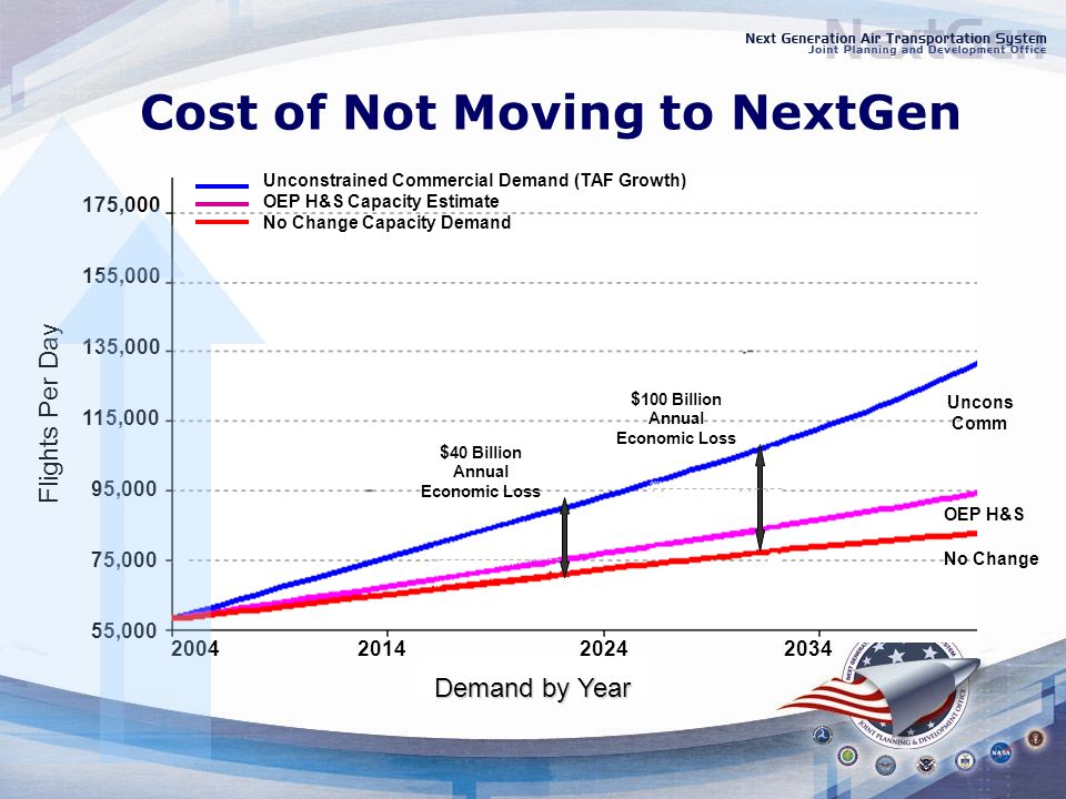 Cost of Not Moving to NextGen Demand by Year 2004201420242034 55,000 75,000 95,000 115,000 135,000 155,000 175,000 Flights Per Day $ 40 Billion Annual