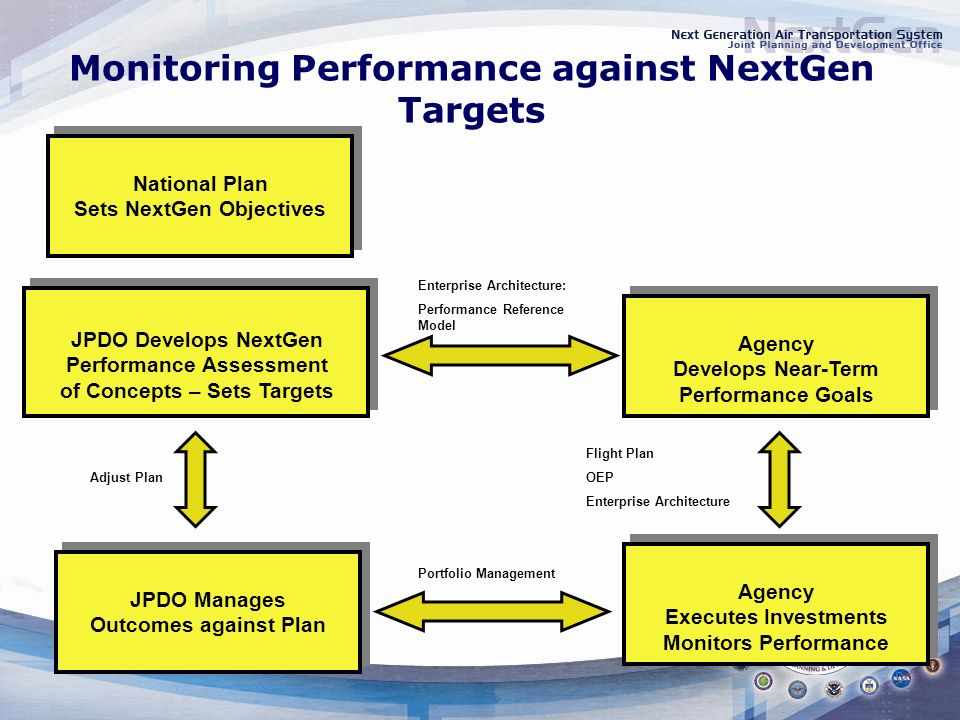 Monitoring Performance against NextGen Targets JPDO Develops NextGen Performance Assessment of Concepts – Sets Targets Agency Develops Near-Term Perfo