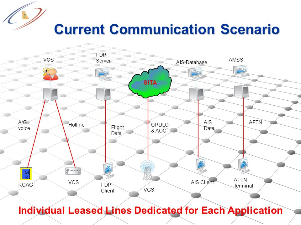 Current Communication Scenario Current Communication Scenario VGS RCAG M S AIS ClientVCS AFTN Terminal FDP Client VCSAMSS FDP Server AIS Database SITA A/G voice Hotline Flight Data CPDLC & AOC AIS Data AFTN Individual Leased Lines Dedicated for Each Application