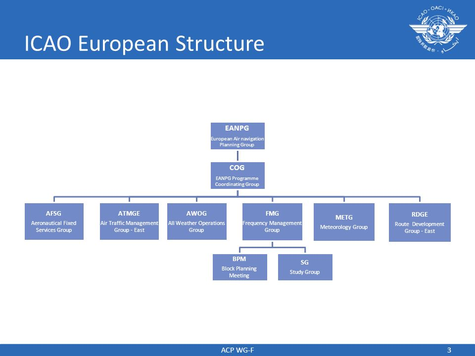 3 ICAO European Structure EANPG European Air navigation Planning Group COG EANPG Programme Coordinating Group AFSG Aeronautical Fixed Services Group A