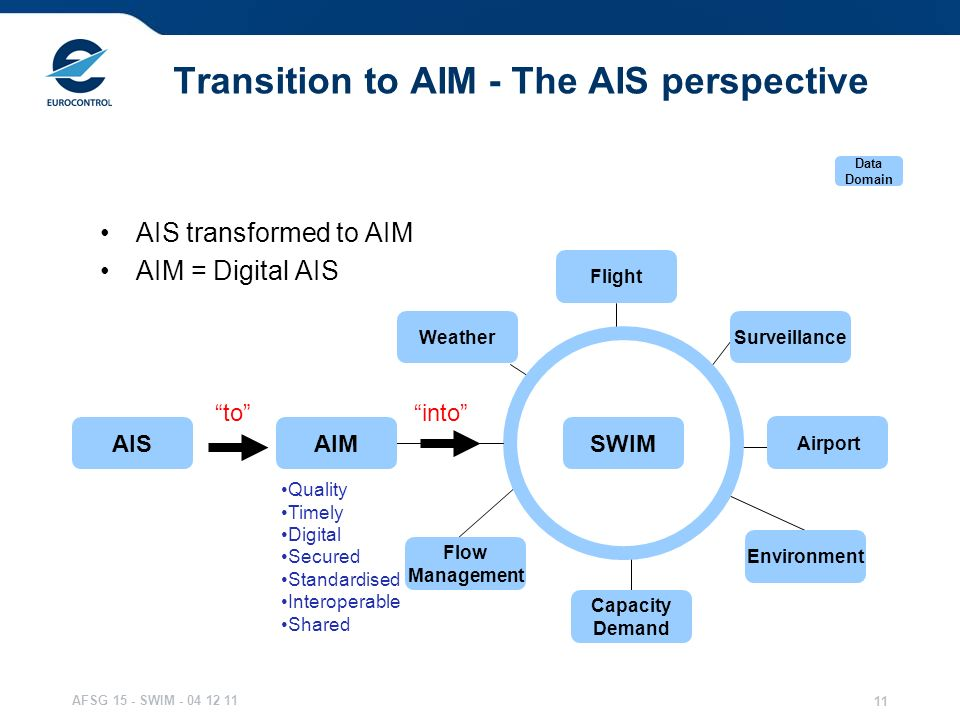 AFSG 15 - SWIM - 04 12 11 11 Transition to AIM - The AIS perspective AISSWIM Weather Flight Flow Management Surveillance Environment Capacity Demand A