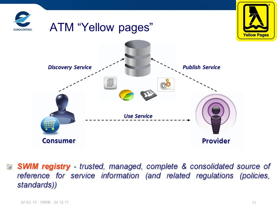 AFSG 15 - SWIM - 04 12 11 13 ATM Yellow pages SWIM registry - trusted, managed, complete & consolidated source of reference for service information (a