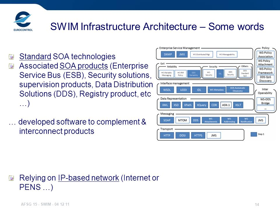 AFSG 15 - SWIM - 04 12 11 14 SWIM Infrastructure Architecture – Some words Relying on IP-based network (Internet or PENS …) Standard SOA technologies