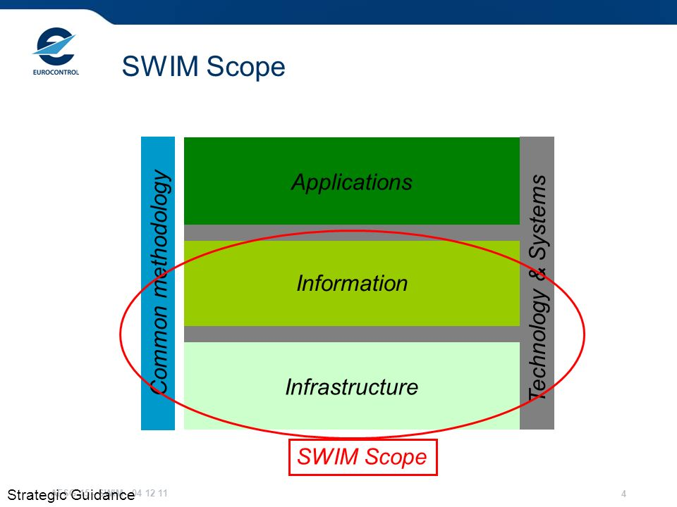 AFSG 15 - SWIM - 04 12 11 4 SWIM Scope Applications Information Infrastructure Common methodology Technology & Systems SWIM Scope Strategic Guidance