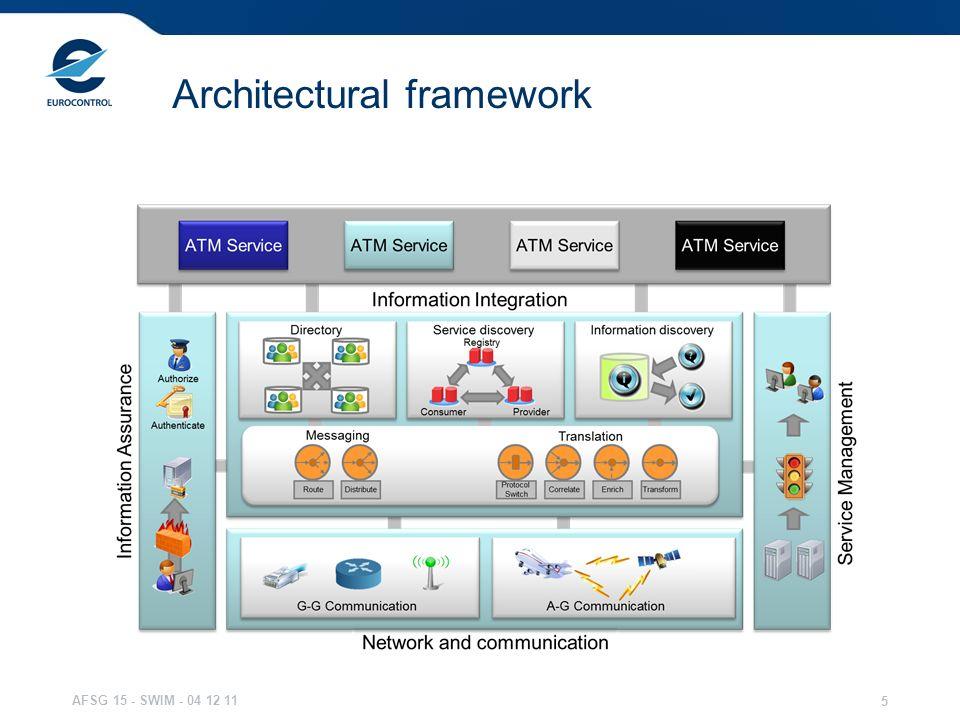 AFSG 15 - SWIM - 04 12 11 5 Architectural framework