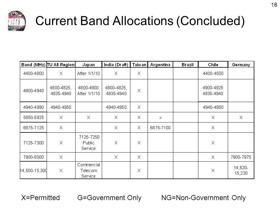 16 X=PermittedG=Government OnlyNG=Non-Government Only Current Band Allocations (Concluded)