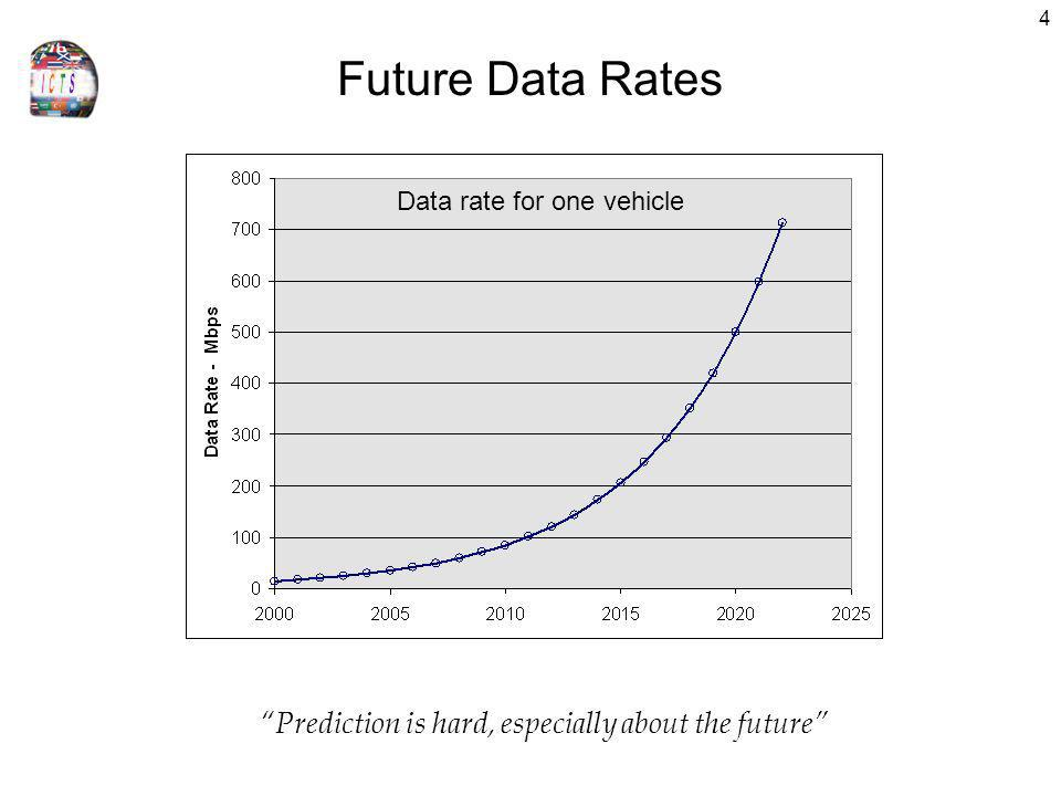 4 Future Data Rates Prediction is hard, especially about the future Data rate for one vehicle