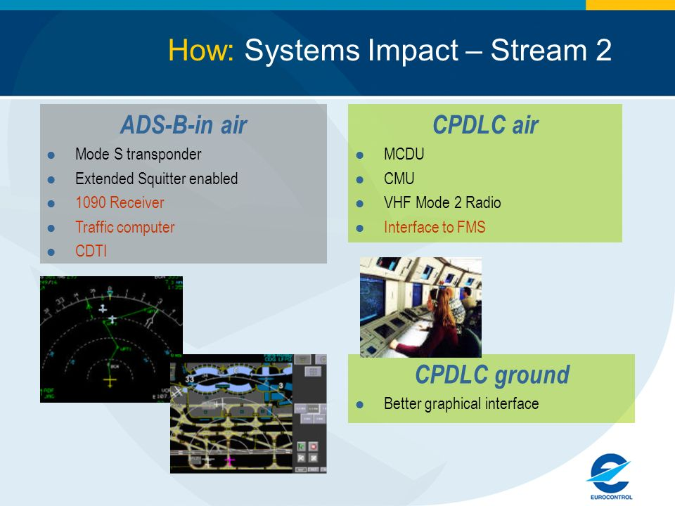 How: Systems Impact – Stream 2 CPDLC air MCDU CMU VHF Mode 2 Radio Interface to FMS ADS-B-in air Mode S transponder Extended Squitter enabled 1090 Receiver Traffic computer CDTI CPDLC ground Better graphical interface