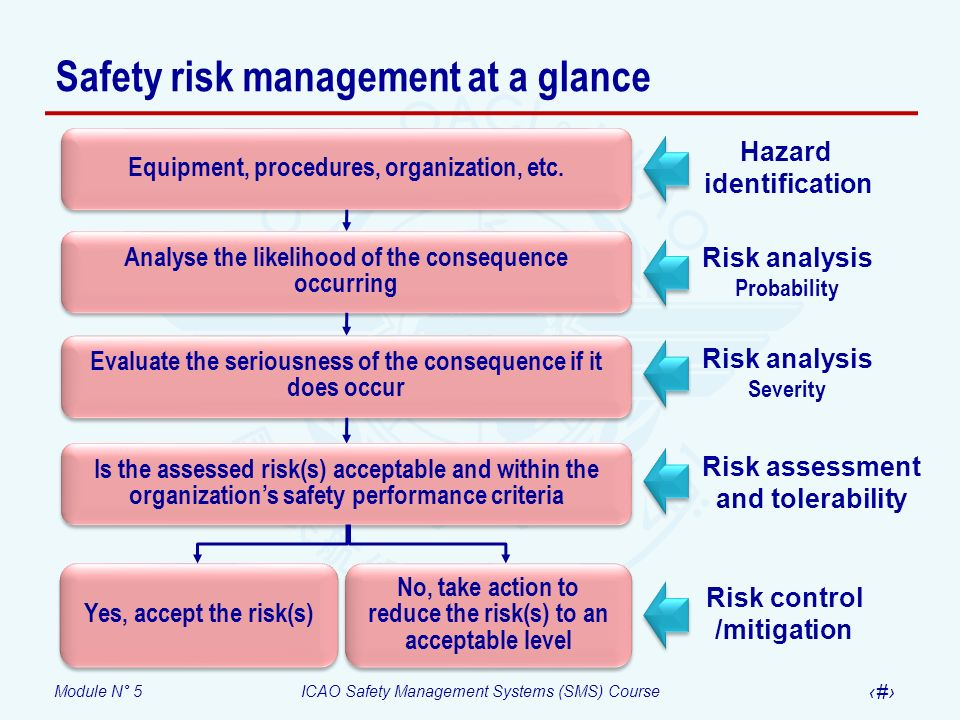 Module N° 5ICAO Safety Management Systems (SMS) Course 25 Safety risk management at a glance Hazard identification Risk analysis Probability Yes, acce