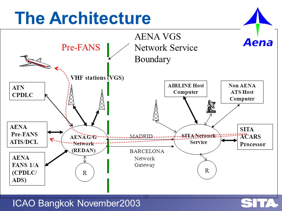 ICAO Bangkok November2003 The Architecture SITA ACARS Processor AENA FANS 1/A (CPDLC/ ADS) AENA Pre-FANS ATIS/DCL AIRLINE Host Computer SITA Network S