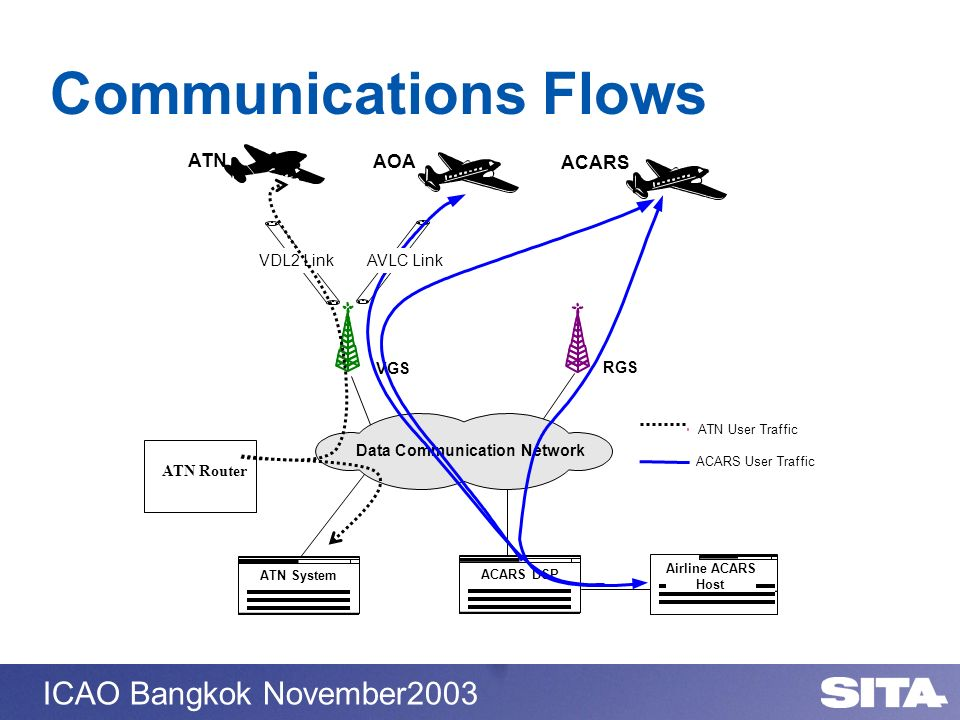 ICAO Bangkok November2003 Communications Flows AOA ATN ACARS VGS RGS ACARS DSP Airline ACARS Host Data Communication Network AVLC LinkVDL2 Link ATN Sy