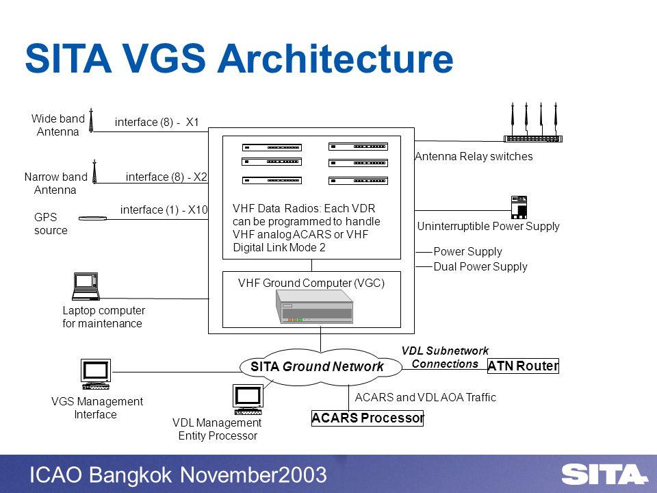 ICAO Bangkok November2003 SITA VGS Architecture interface (8) - X2Narrow band Antenna interface (8) - X1 Wide band Antenna VHF Data Radios: Each VDR c
