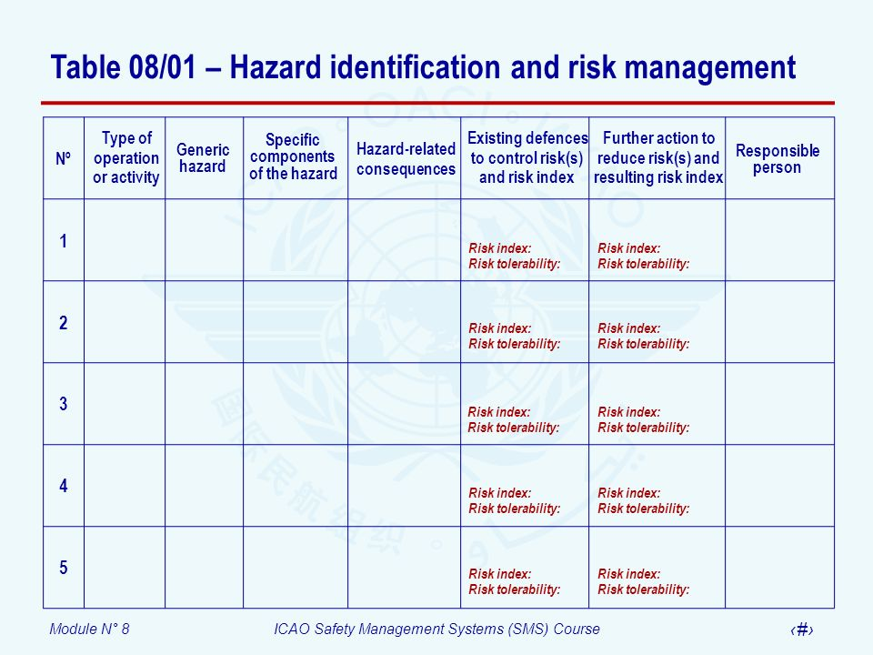 Module N° 8ICAO Safety Management Systems (SMS) Course 61 Table 08/01 – Hazard identification and risk management Existing defences to control risk(s)