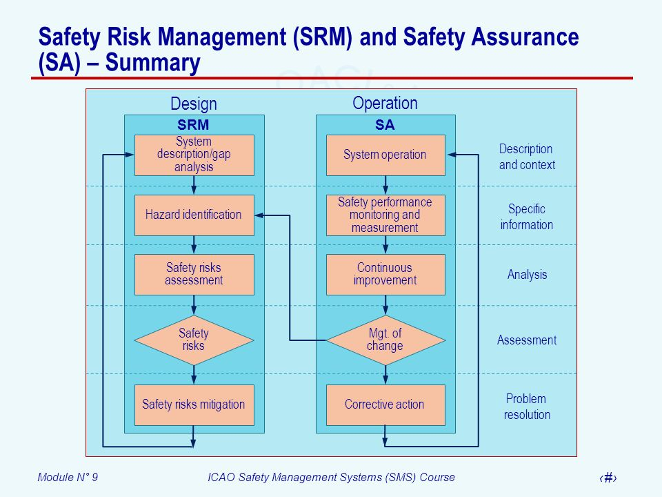 Module N° 9ICAO Safety Management Systems (SMS) Course 29 Safety Risk Management (SRM) and Safety Assurance (SA) – Summary System description/gap anal