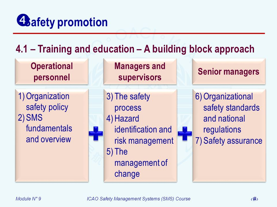 Module N° 9ICAO Safety Management Systems (SMS) Course 34 4.1 – Training and education – A building block approach 1)Organization safety policy 2)SMS