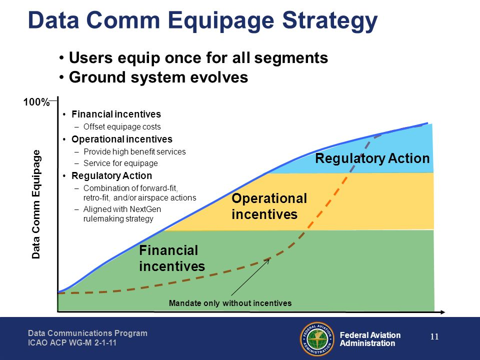 Federal Aviation Administration Data Communications Program ICAO ACP WG-M 2-1-11 11 Data Comm Equipage Strategy 100% Data Comm Equipage Financial ince