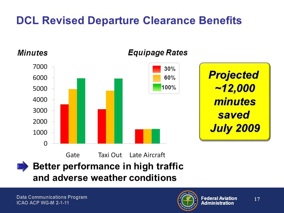 Federal Aviation Administration Data Communications Program ICAO ACP WG-M 2-1-11 17 DCL Revised Departure Clearance Benefits Minutes Better performanc