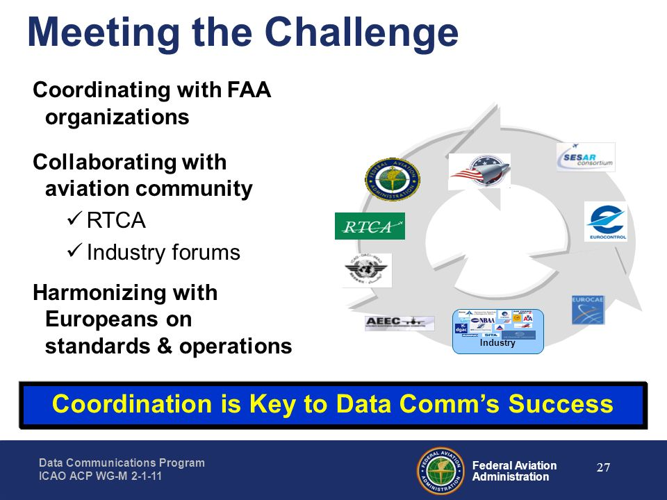 Federal Aviation Administration Data Communications Program ICAO ACP WG-M 2-1-11 27 Meeting the Challenge Industry Coordinating with FAA organizations