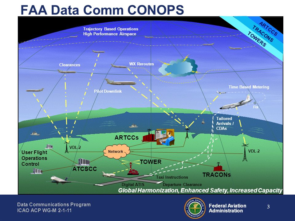 Federal Aviation Administration Data Communications Program ICAO ACP WG-M 2-1-11 3 ARTCCs TRACONs TOWER User Flight Operations Control VDL-2 Network A