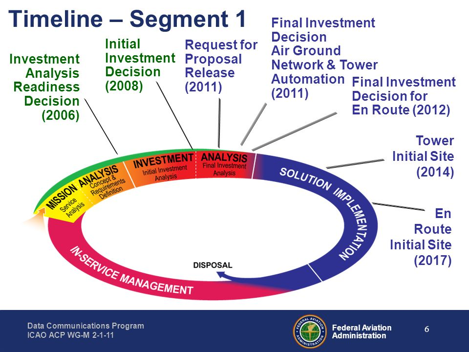 Federal Aviation Administration Data Communications Program ICAO ACP WG-M 2-1-11 17 DCL Revised Departure Clearance Benefits Minutes Better performance in high traffic and adverse weather conditions Projected~12,000minutessaved July 2009 Equipage Rates 30% 60% 100%