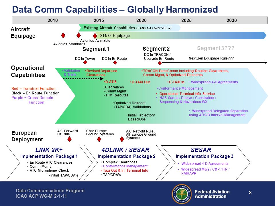 Federal Aviation Administration Data Communications Program ICAO ACP WG-M 2-1-11 Questions ?