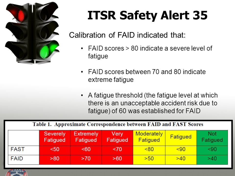 ITSR Safety Alert 35 Calibration of FAID indicated that: FAID scores > 80 indicate a severe level of fatigue FAID scores between 70 and 80 indicate extreme fatigue A fatigue threshold (the fatigue level at which there is an unacceptable accident risk due to fatigue) of 60 was established for FAID