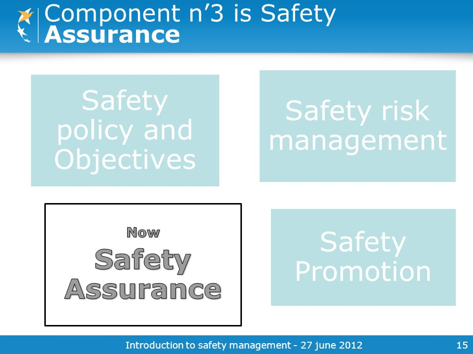 Introduction to safety management - 27 june 201215 Component n3 is Safety Assurance Safety policy and Objectives Safety Promotion Safety risk manageme