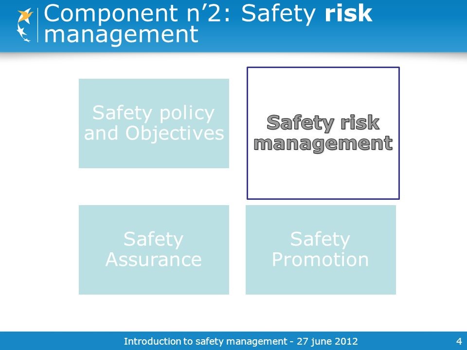Introduction to safety management - 27 june 20124 Component n2: Safety risk management Safety policy and Objectives Safety Assurance Safety Promotion