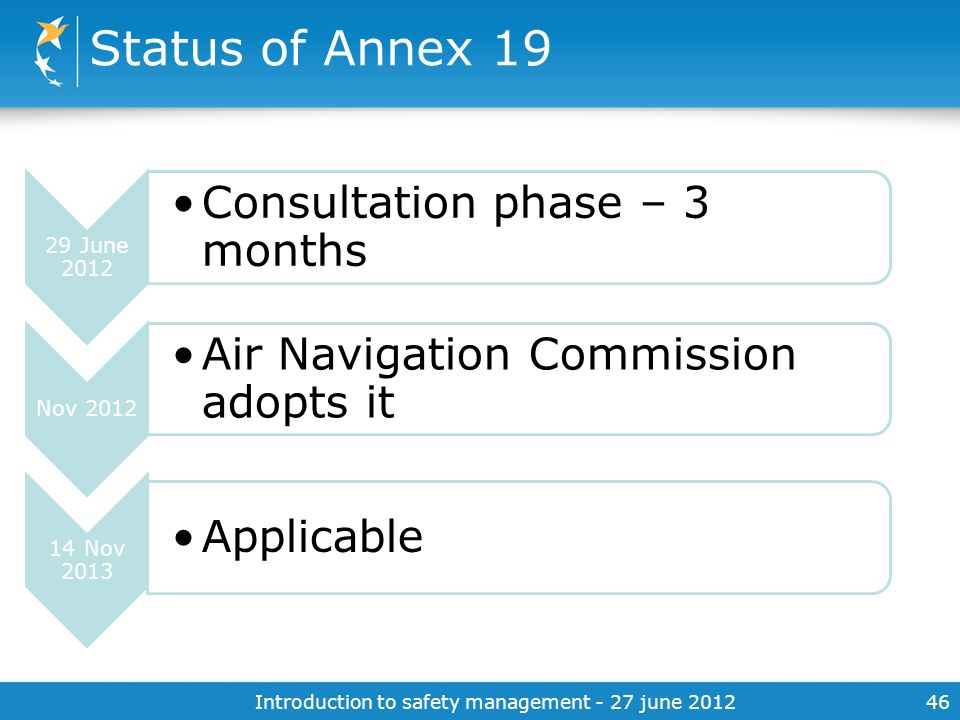 Introduction to safety management - 27 june 201246 Status of Annex 19 29 June 2012 Consultation phase – 3 months Nov 2012 Air Navigation Commission ad