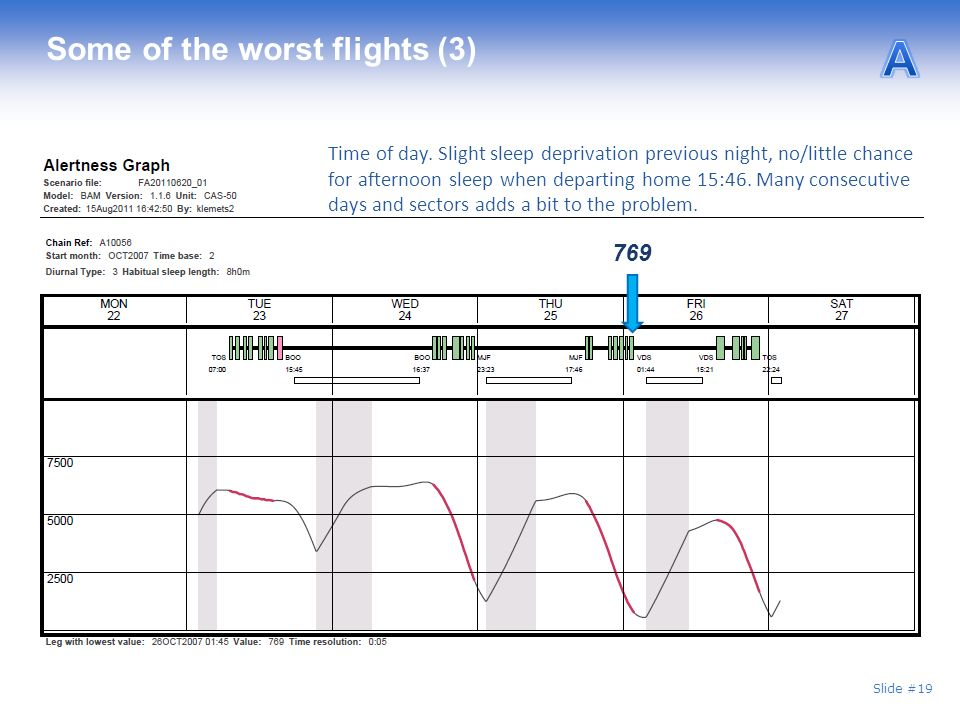 Slide #19 Some of the worst flights (3) 769 Time of day.