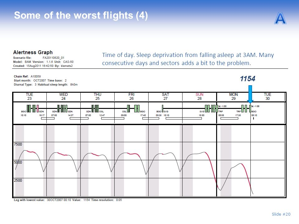 Slide #20 Some of the worst flights (4) 1154 Time of day.