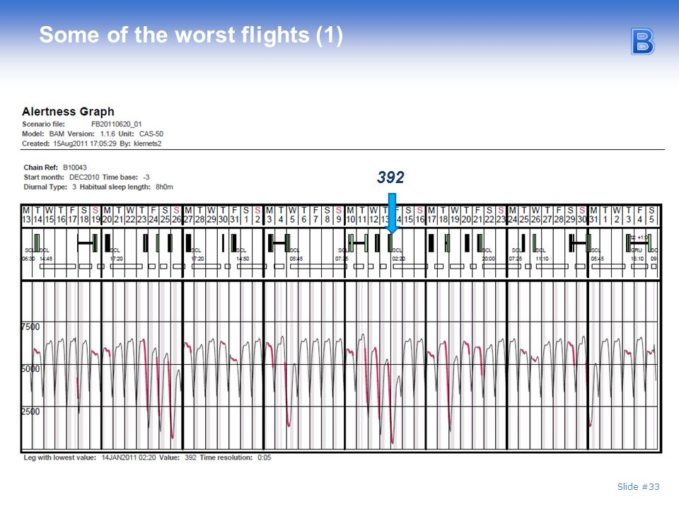 Slide #33 Some of the worst flights (1) 392