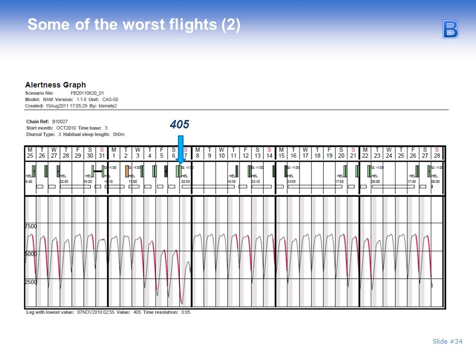 Slide #34 Some of the worst flights (2) 405