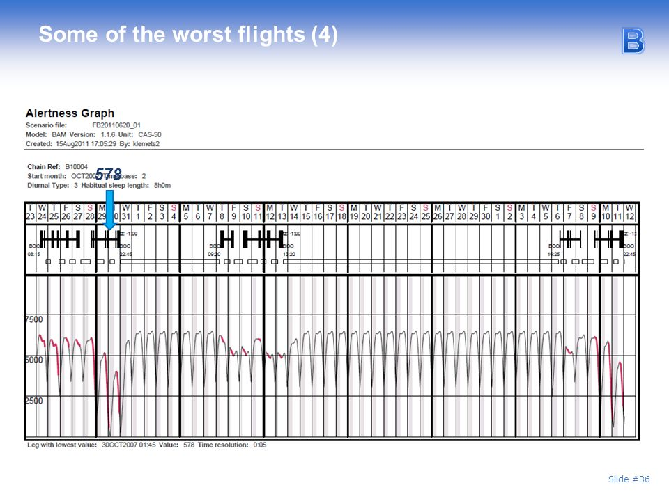 Slide #36 Some of the worst flights (4) 578